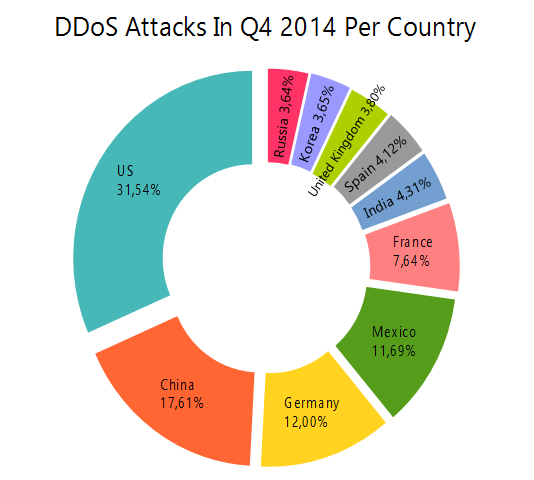 DDoS Attacks In Q4 2014 Per Country