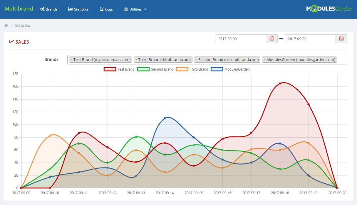 ModulesGarden Multibrand For WHMCS 2.0 - Statistics