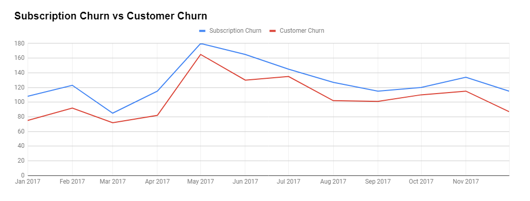 Subscription Churn vs Customer Churn Report - ModulesGarden Blog