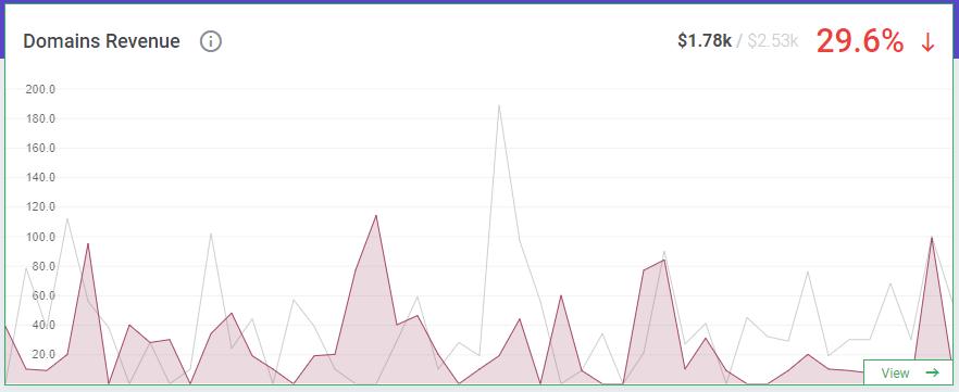 Domain Revenue Report - ModulesGarden Blog