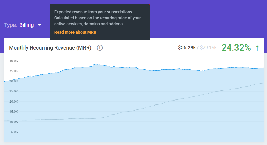 Monthly Recurring Revenue - MetricsCube